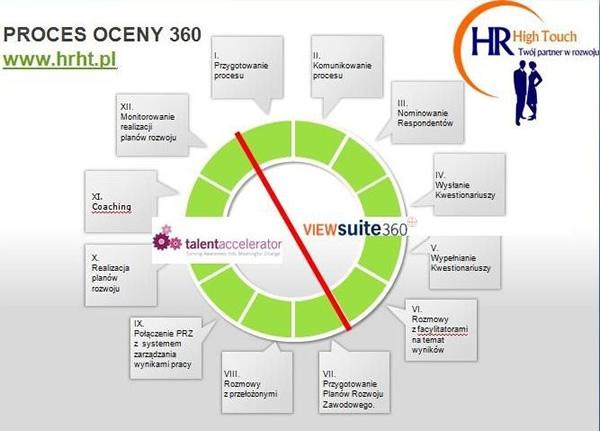 proces_oceny_360_681