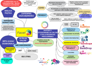 System Facet5